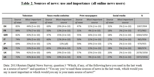 Sources of news