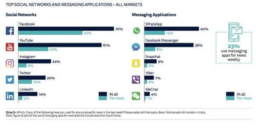 socialmessaging