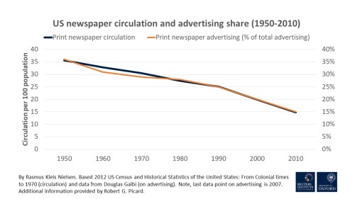 Circulation and advertising